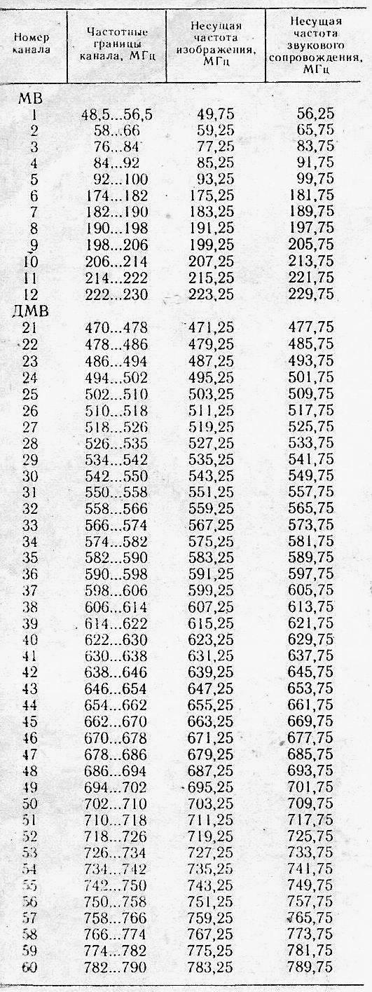 телеканалов таблица частот