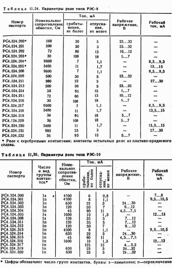 Реле РЭС9 параметры, Реле