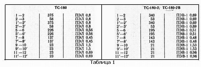 Данные трансформатора ТС-180, ТС-108-2, ТС-180-2В, table-1